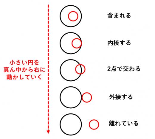 2つの円の位置関係の覚え方
