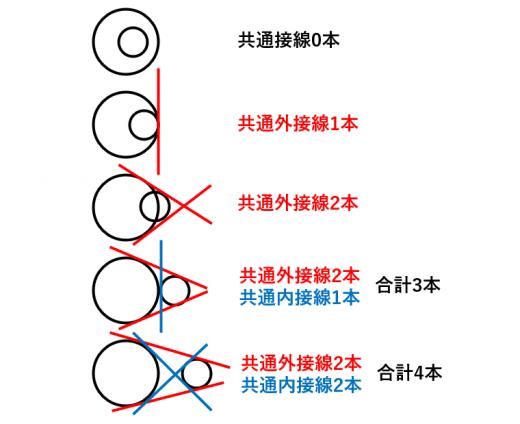 共通接線の本数