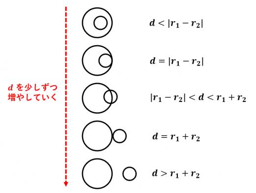 半径と中心間の距離