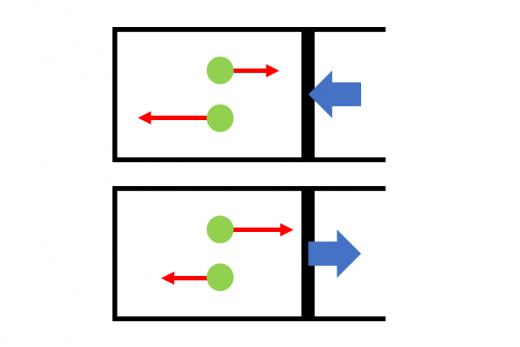 内に向かって動くピストンと外に向かって動くピストンそれぞれに対してピストン内部の気体の分子が衝突する画像
