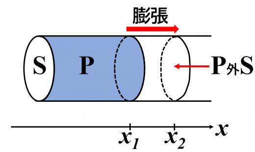 外圧P外に対して、断面積Sのピストンの中の気体が、圧力P一定でX1からX2まで膨張する図