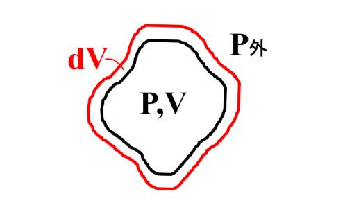 外圧(P外)に対して、気体の体積がdV増加する図
