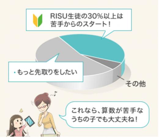 RISU算数先取り学習の画像