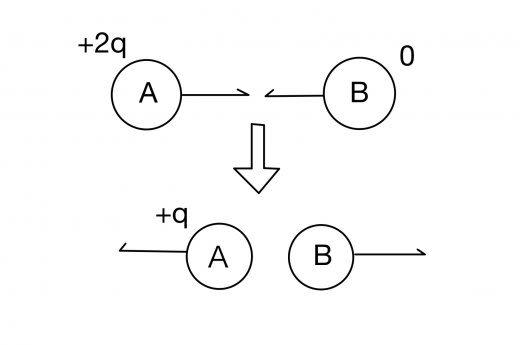 電気量保存の法則 例題 導体球