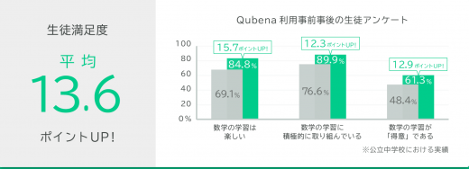 Qubenaの実績の画像