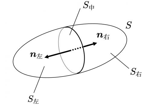 曲面の分割
