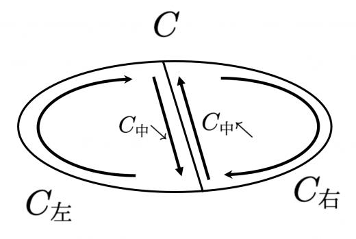 ループの分割