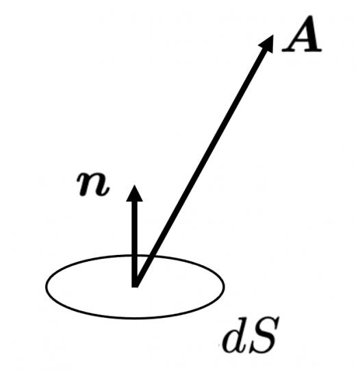 微小面に対する流束