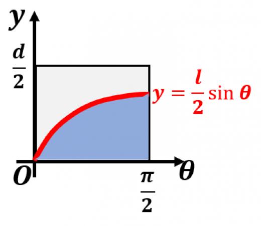 ビュフォンの針の確率の導出
