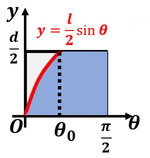 ビュフォンの針の確率の導出2