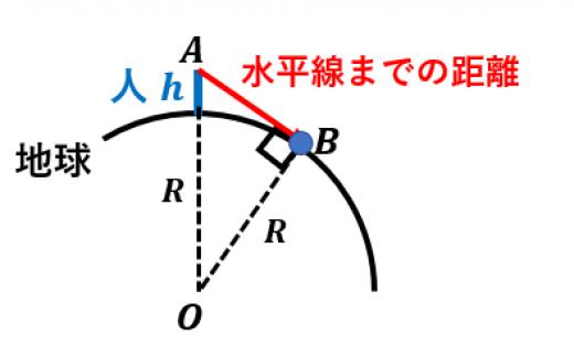 水平線までの距離の導出1