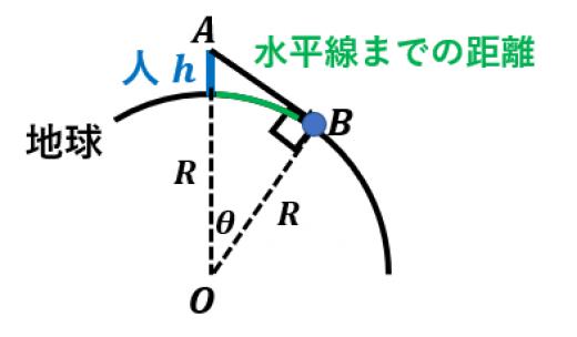 水平線までの距離の導出2