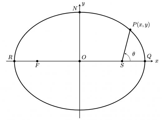 ケプラーの第二法則
