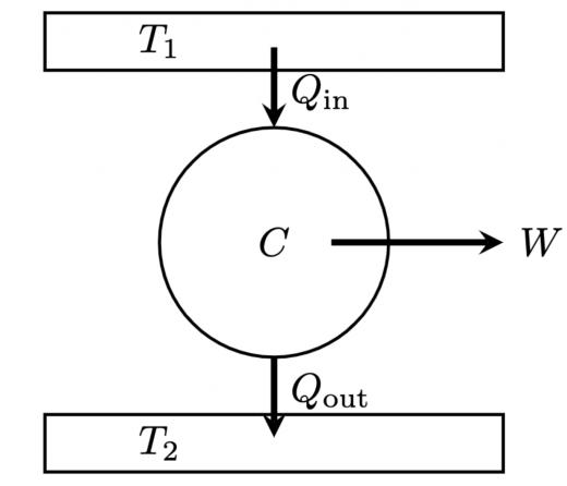 熱サイクルの概念図