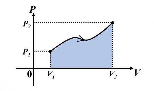 圧力-体積のグラフの面積から仕事を計算する