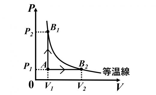 定積変化、定圧変化による、異なる経路で同じ内部エネルギー変化をしたときの圧力-体積のグラフ