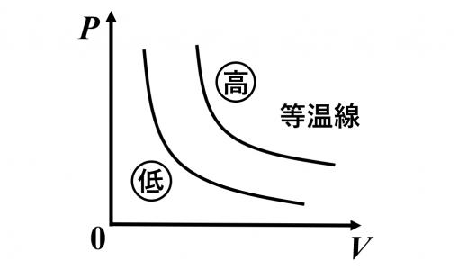 圧力-体積のグラフにおける等温線