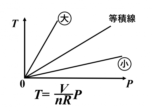 圧力-温度のグラフにおける等積線
