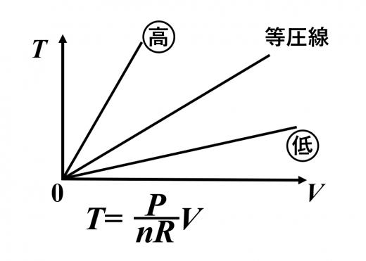 体積-温度のグラフにおける等圧線