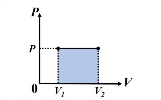 定圧変化における圧力-体積のグラフ