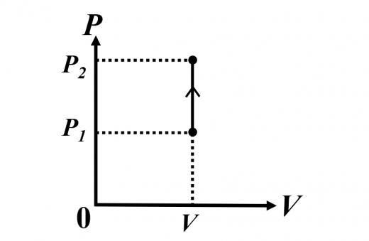 定積変化における圧力-体積のグラフ