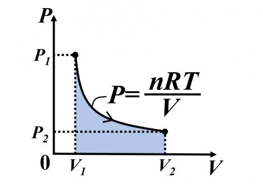 等温変化における圧力-体積のグラフ