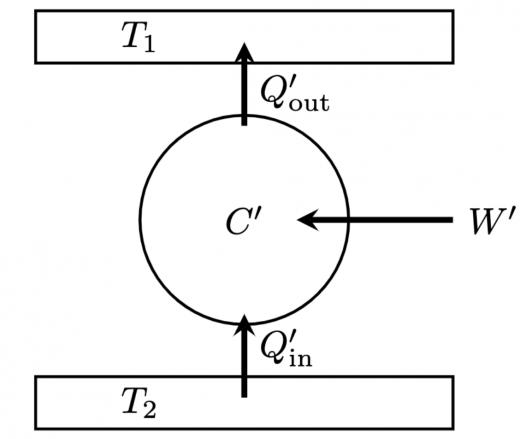 逆カルノーサイクルの概念図