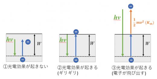 仕事関数と光電効果