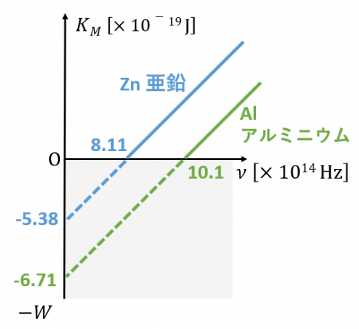仕事関数と限界振動数