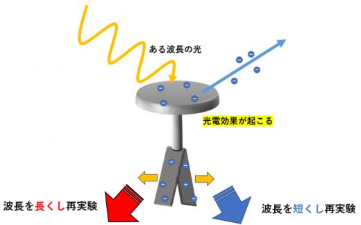 箔検電器と波長1