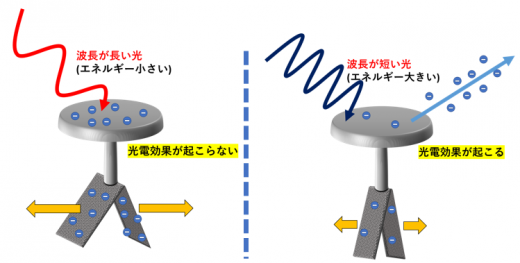 箔検電器と波長2