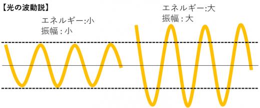 光の波動性