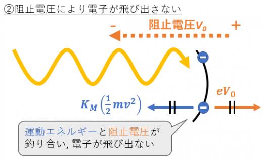光電効果と阻止電圧2