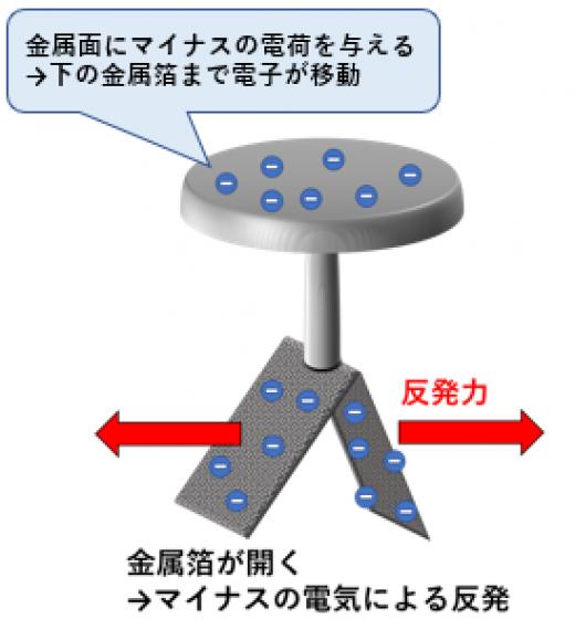 箔検電器の実験1