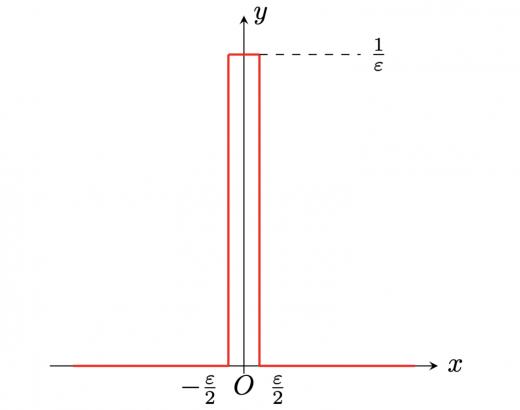 デルタ関数のイメージ