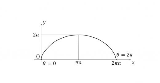 サイクロイドのグラフ