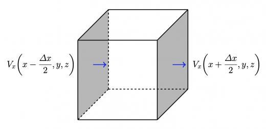 x 方向に垂直な面の流量変化