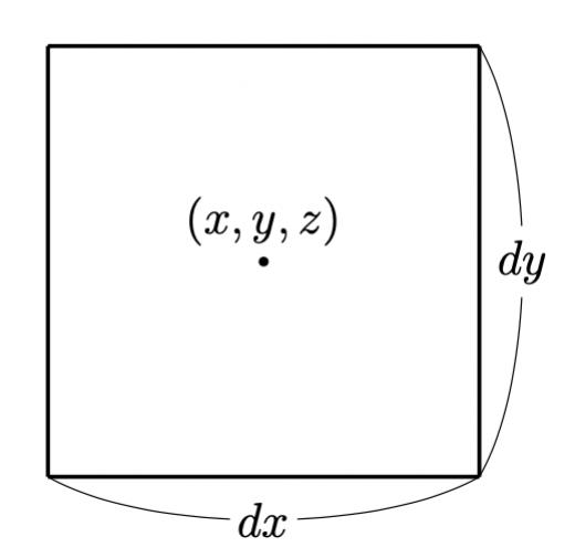 一辺の長さが dx, dy の長方形
