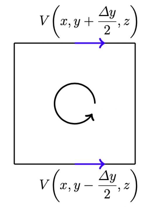 x 方向に沿った流れ