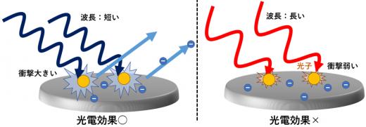 光の粒子説