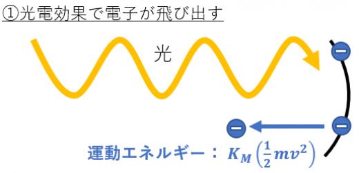 光電効果と阻止電圧1