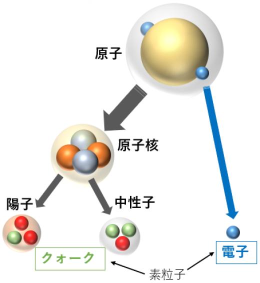 物質の分解