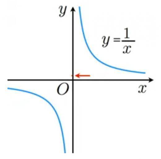 右極限の例
