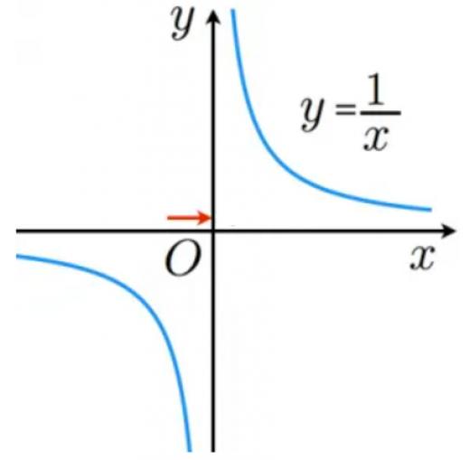 左極限の例
