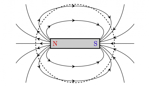 棒磁石の Gauss の法則