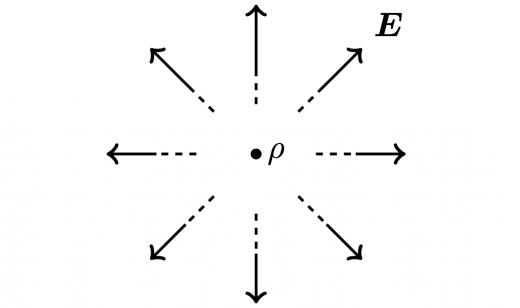 Gauss の法則(微分形)