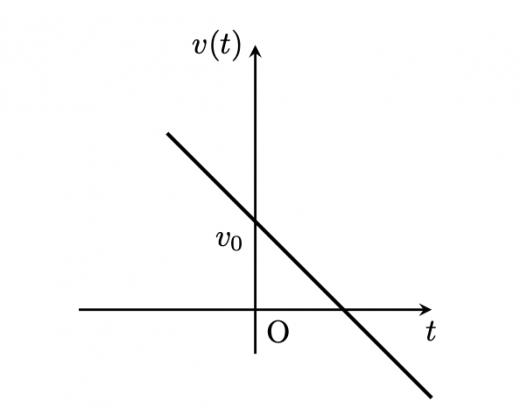 v-tグラフ