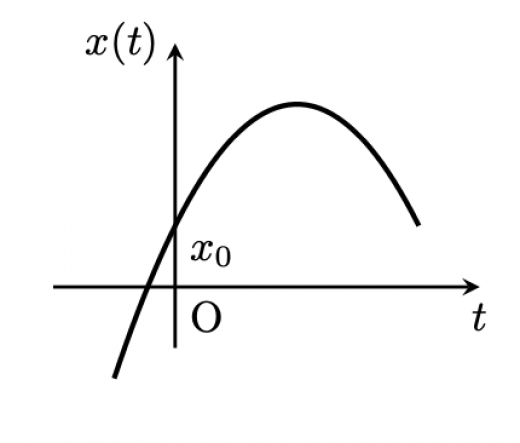 x-tグラフ