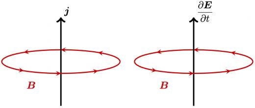 Ampere-Maxwell の法則(微分形)