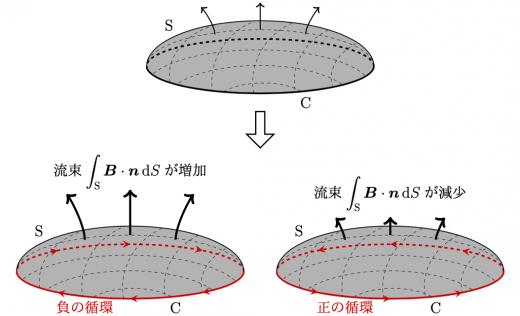 磁場変化と循環の正負
